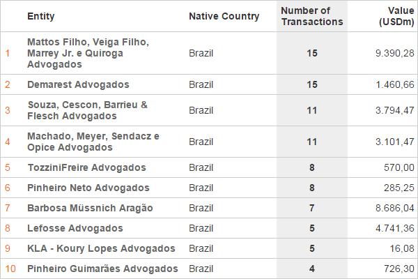 Legal-BRAZIL